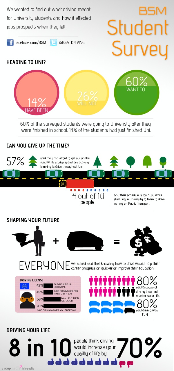 Learning to Drive or a Degree? Interesting Infographic from BSM. #learning to drive #hartwell