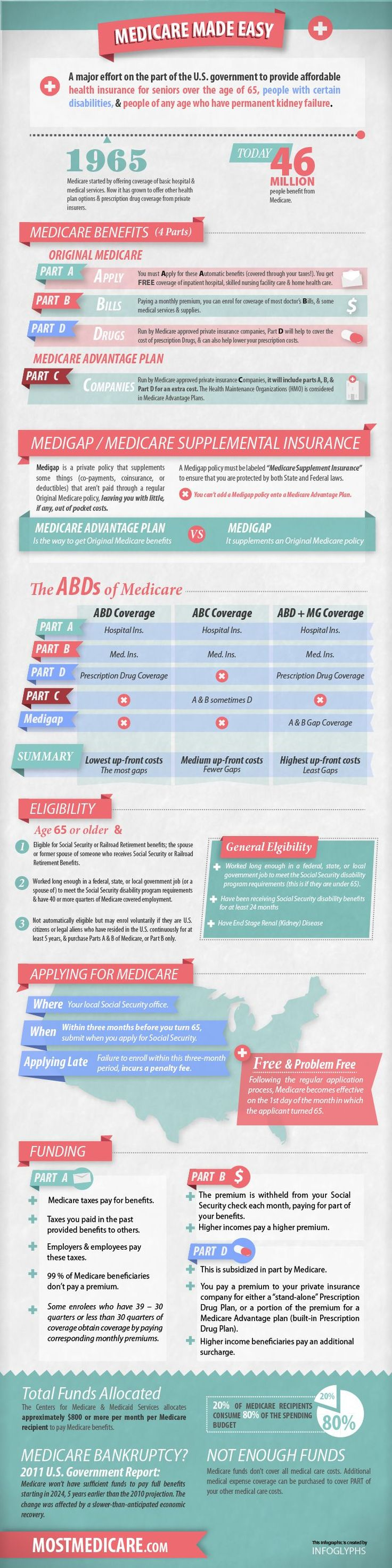 Medicare Made Easy | Source = Mostmedicare.com