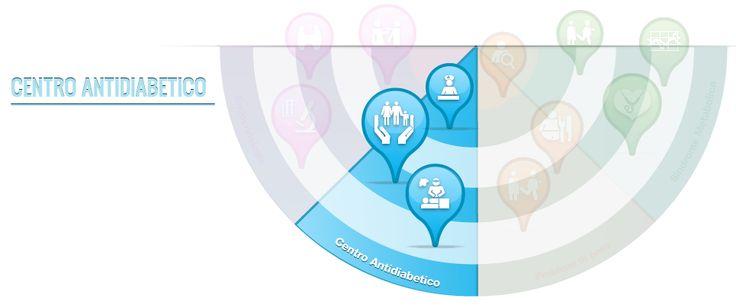Il CMSO offre tutti i servizi di cui una persiona diabetica necessita.