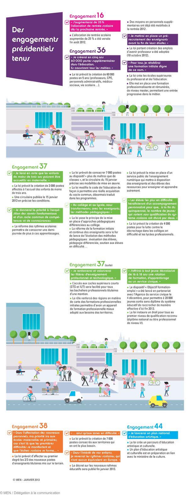 05_Infographie projet de loi pour la refondation de l'École