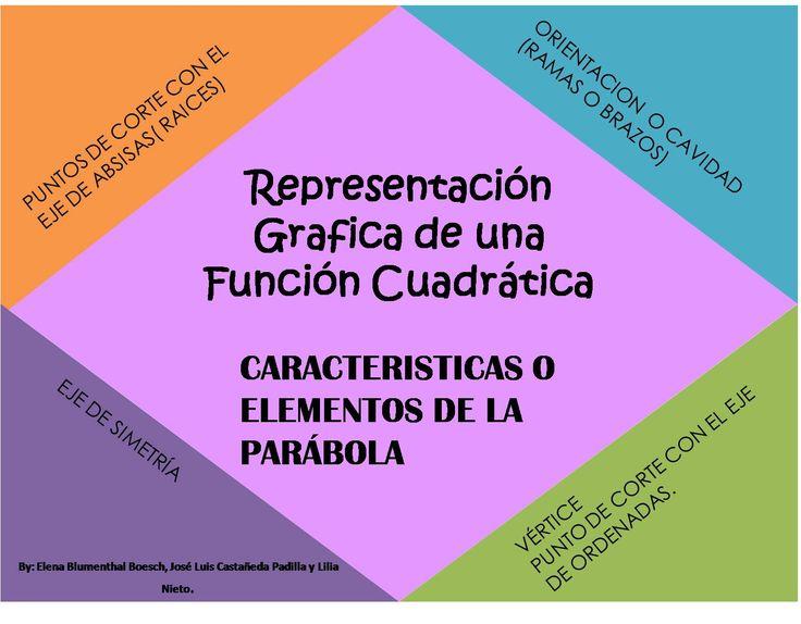 Representacion Grafica De Una Funcion Cuadratica Caracteristicas O Elementos De La Parabola Elaborada Por Elena B Función Cuadrática Matematicas Orientacion
