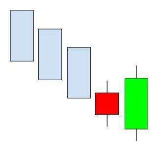 A la hora de hacer cualquier análisis técnico no hay que olvidar la importancia del gráfico de las velas japonesas. En este artículo explicaremos unas estrategias básicas de bolsa mediante la imterpretación del gráfico de las velas japonesas.