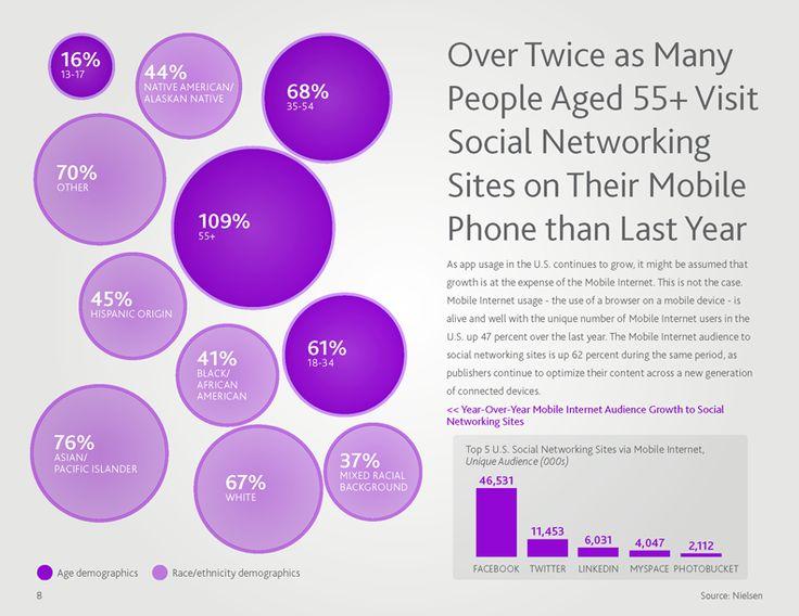 nielsen-social-media-report_Page_09