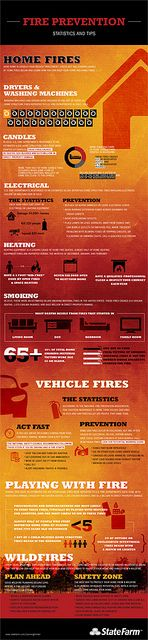 Fire Prevention Infographic by State Farm, via Flickr