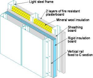 light steel frame building pesquisa google