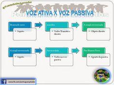 Português para todos: Voz ativa x Voz passiva