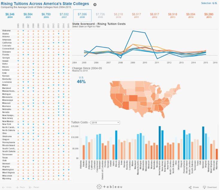 19 best Improve Data Visualization Skills images on Pinterest - parse resume definition