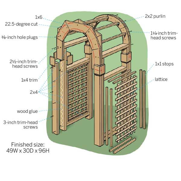 Put Together A Graceful Arched Structure For Your Yard Or Opt For A Premade One Garden Arbor Garden Archway Wooden Garden