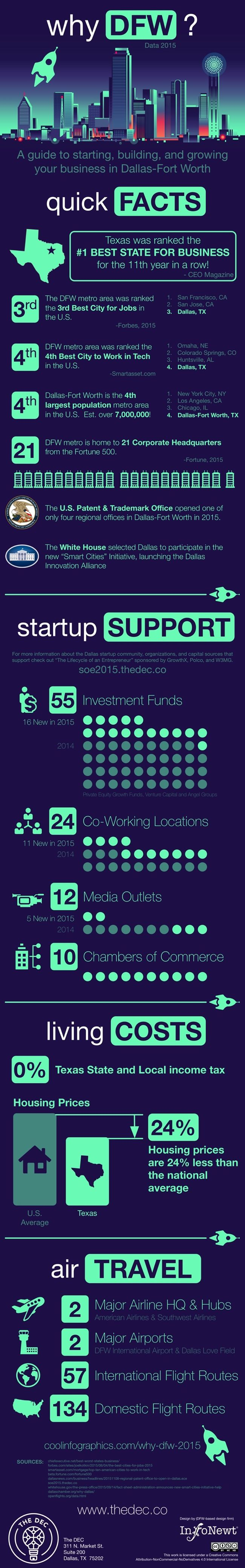 Why DFW? 2015 - Blog About Infographics and Data Visualization - Cool Infographics