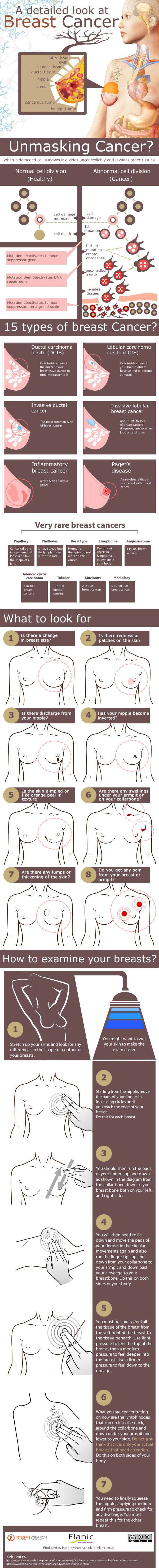 Breast Cancer Awareness Infographic http://www.elanic.co.uk/latest-news/breast-cancer-awareness-infographic/