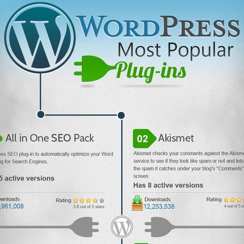 Top 30 Most Popular WordPress Plugins