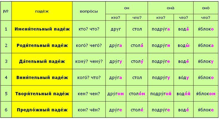 примеры существительных 3 склонения с мягким знаком