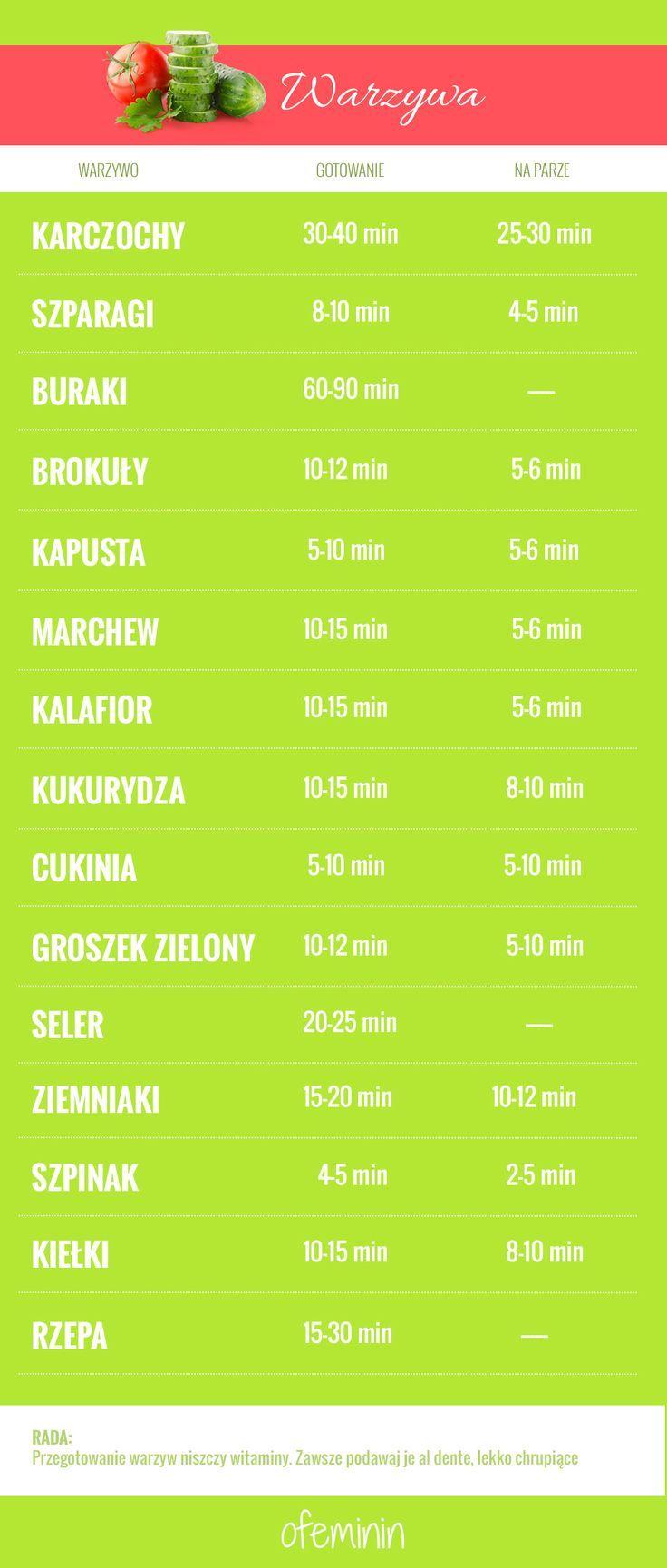 Ile czasu należy gotować warzywa? Plansza z dokładnością co do minuty. #warzywa…