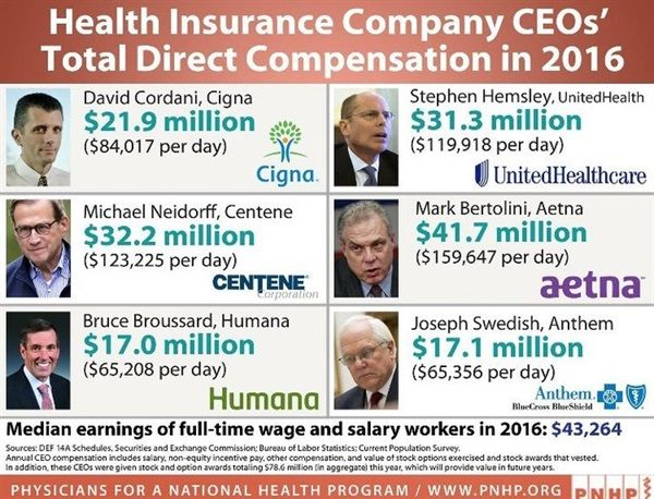 Dentaltown Health Insurance Company Ceo S Total Direct Compensation In 2016 The 2016 Median Income Fo Health
