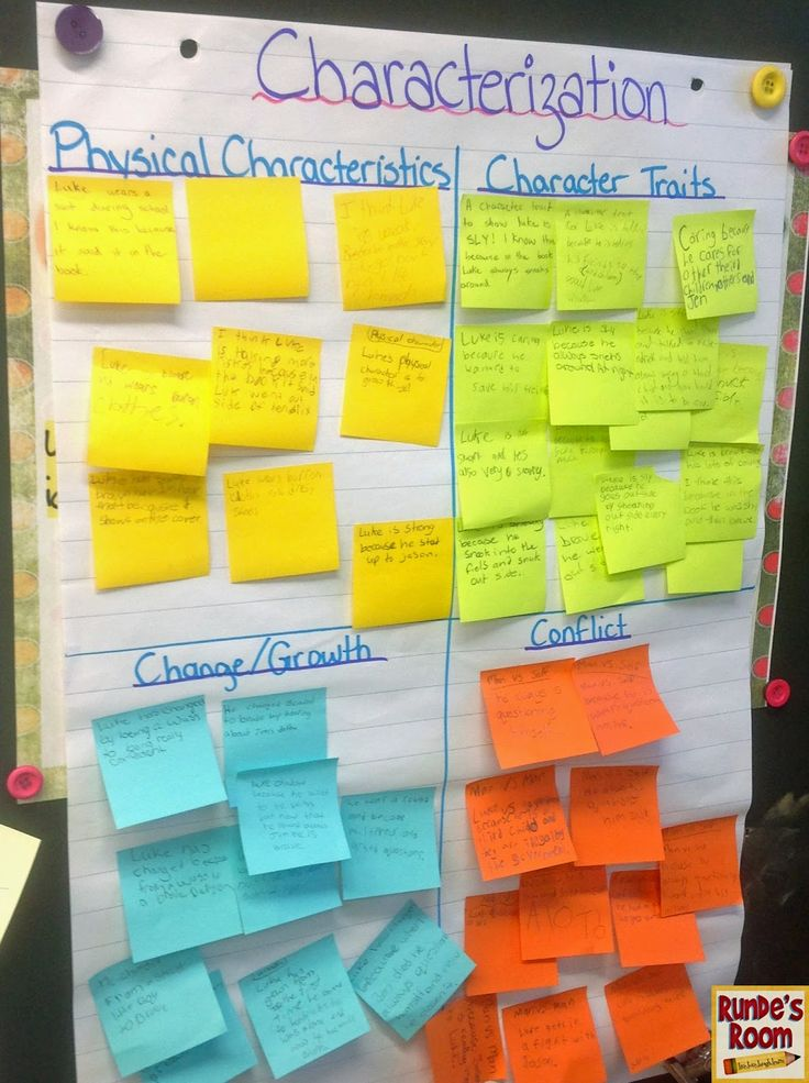 Characterization chart - give each group one color sticky note and one focus (physical characteristics, character traits, change/growth, conflict) for each day of a read aloud. Write a formal response on the fifth day.:
