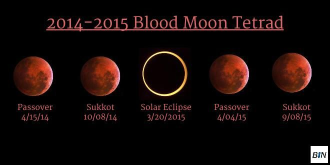 "According to Root Source, the eLearning website that has produced a free eBook about the celestial phenomenon entitled ""Blood Moons 101"" and six part video series explaining the significance of ..."