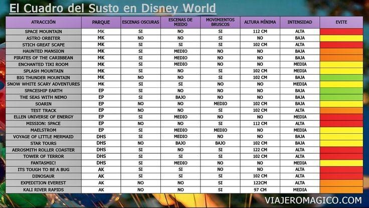 TABLA DE ATRACCIONES DE MIEDO WDW