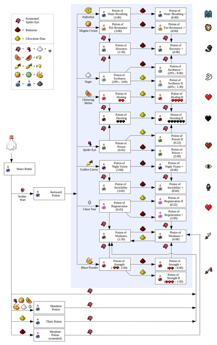 Brewing Recipes Minecraft 1 9 | Chekwiki.co