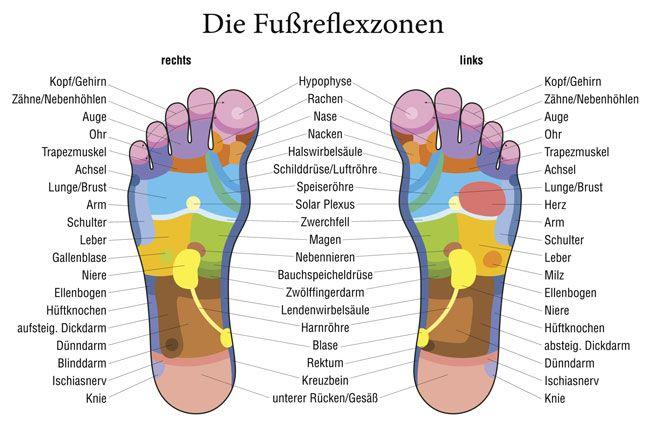 Fussreflexzonen gegen Schmerzen