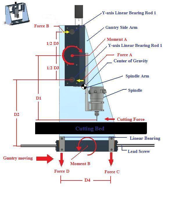 Hágalo usted mismo enrutador CNC: Consideraciones sobre el diseño, el pórtico