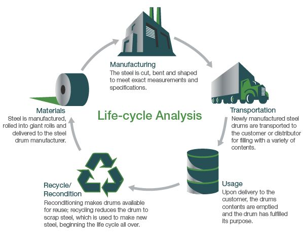 life cycle analysis White paper argues for design professionals to use life cycle assessment to  analyze the environmental impact of buildings and making decisions to reduce  these.