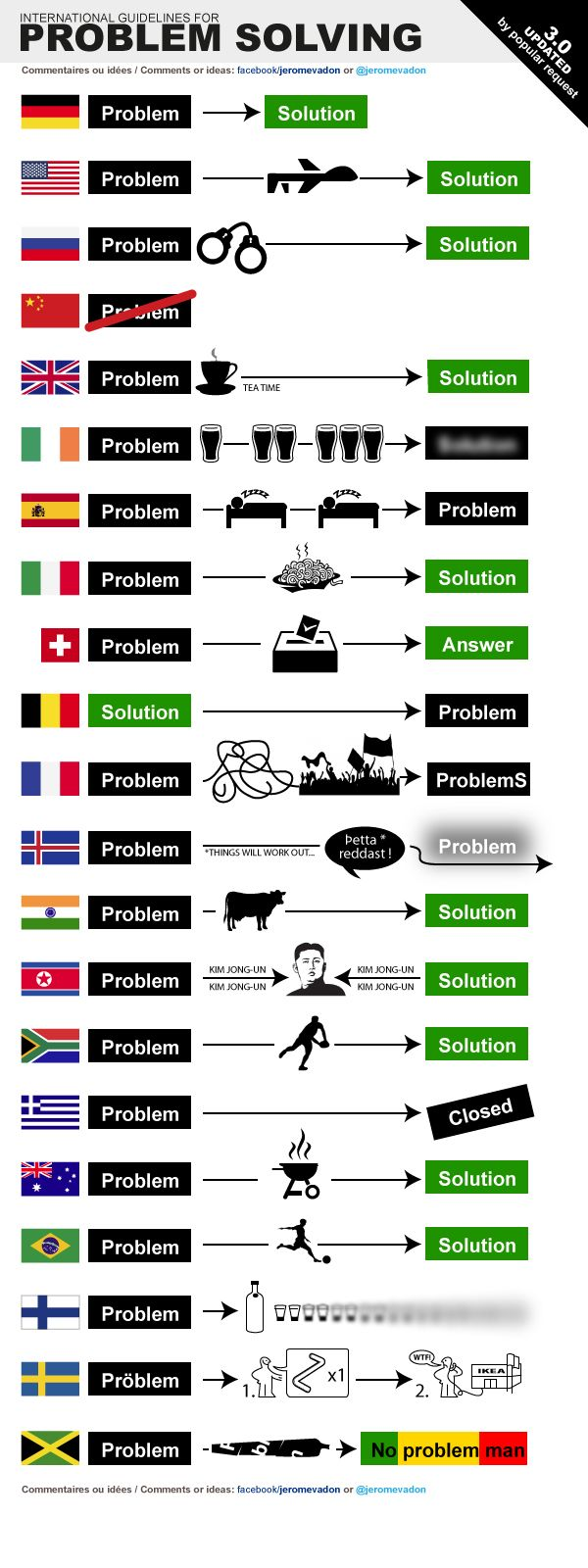 International guidlines for problem solving. | Nationality Stereotypes | Know Your Meme