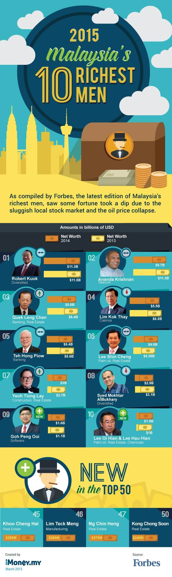 Top 10 Richest Men In Malaysia 2015 [Infographic].all