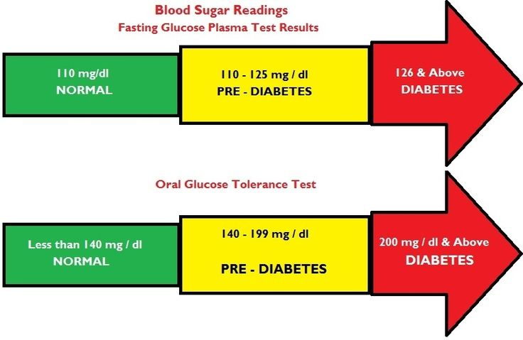 Normal Blood sugar levels Count | Normal Range Blood Sugar Levels Diabetes - Endocrine glands inside pancreas discharge the testosterone insulin and also glucagon. These hormones control the blood glucose (sugars) levels within our body. Insulin stimulates the transportation of blood sugar levels to body cells. The cells absorb your glucose from the blood and