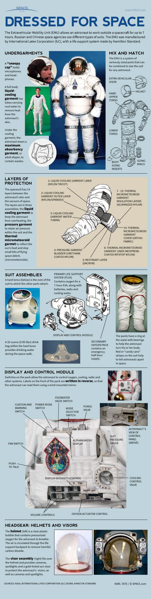 How NASA Spacesuits Work: EMUs (Extravehicular Mobility Unit) Explained #Infographic