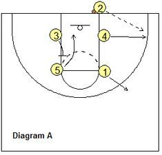 Basketball-Spiele – Out-of-Bounds Box-Spiele, Coach's Clipboard Basketball-Coaching und Playbook   – Basketball