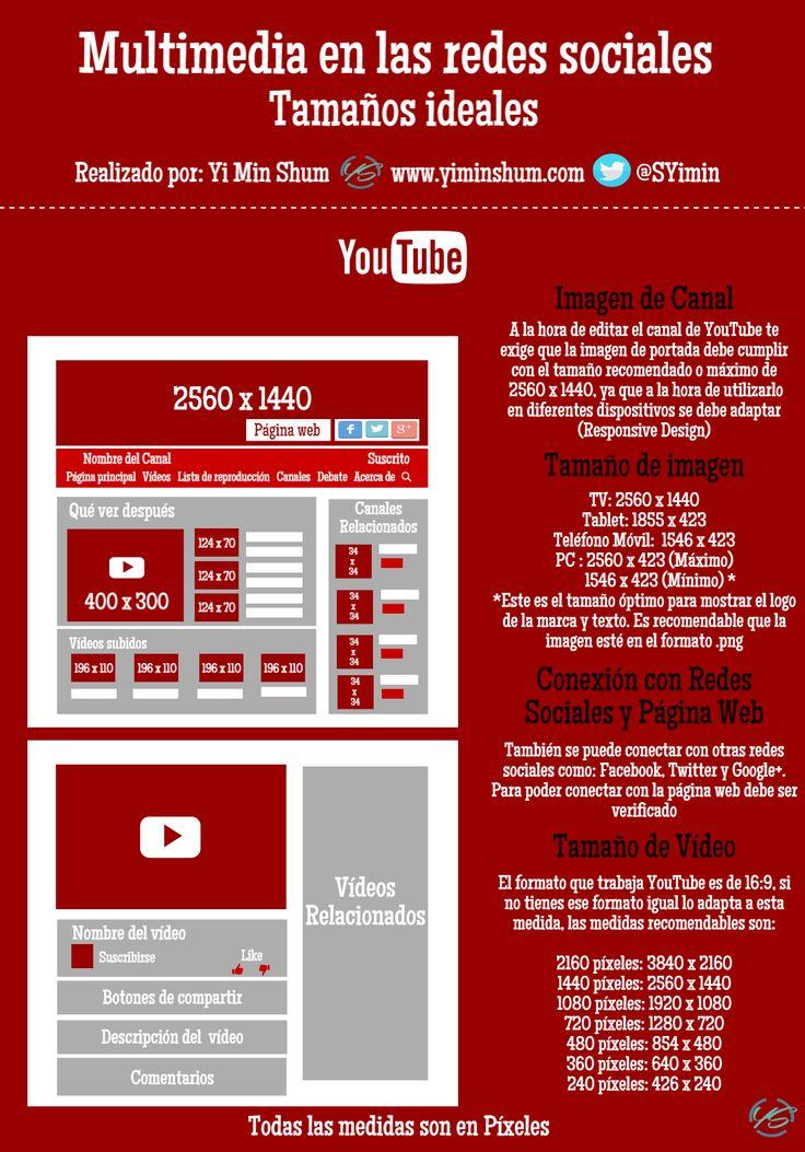 Hola: Una infografía sobre el Tamaño ideal de multimedia para YouTube. Vía Un saludo