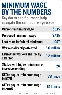 Highly paid CEO's could use a wage cut