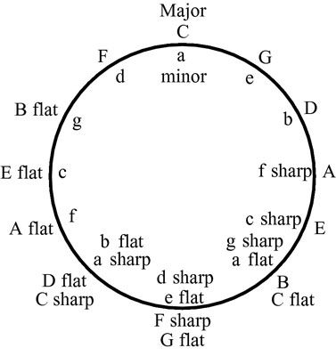 How to read key signatures: The circle of fifths. C-G-D-A-E-B-F#-C# and then recite it backwards, substituting naturals for #'s and b's for the naturals.