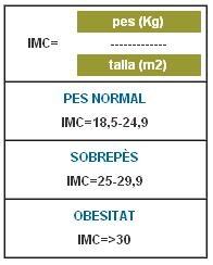 Cálculo del índice de masa corporal www.farmaciadgirbau.com
