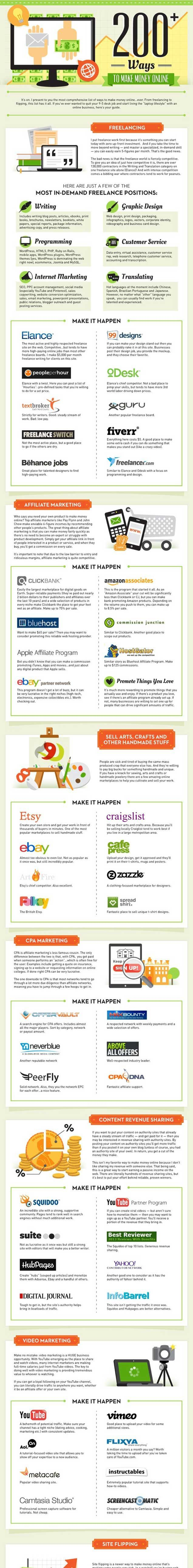 This Graphic Lists Over 200 Resources for Making Money Online Making Money money making ideas
