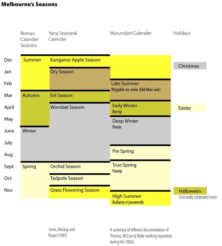 Indigenous seasons of Melbourne - Wurundjeri calendar