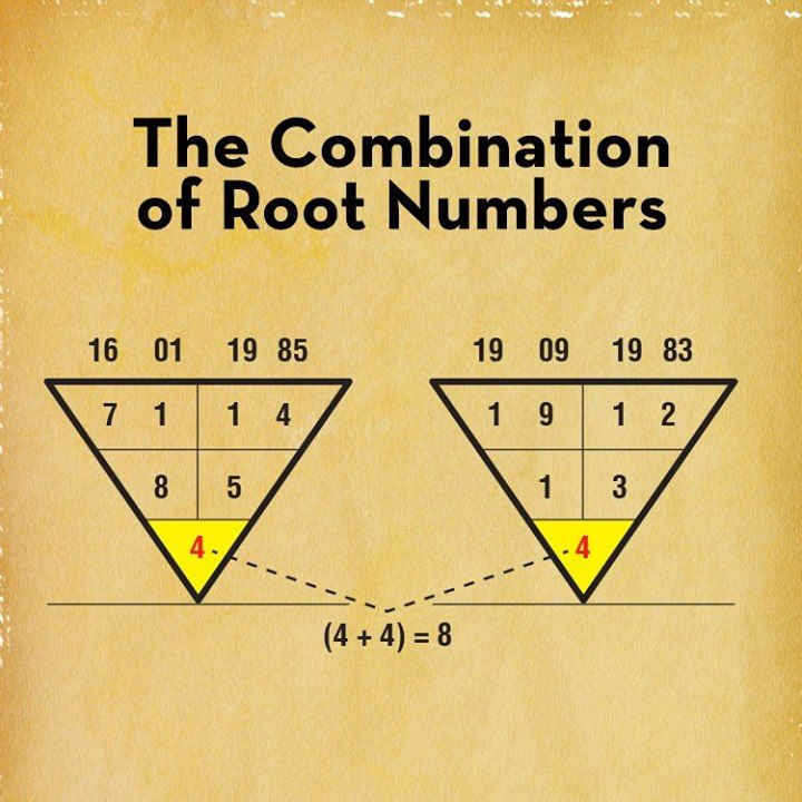 Best Numerology Images On   Arithmetic Numerology