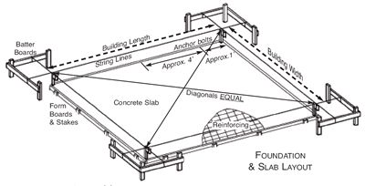 169 best images about build on pinterest hanging drywall for Slab foundation definition