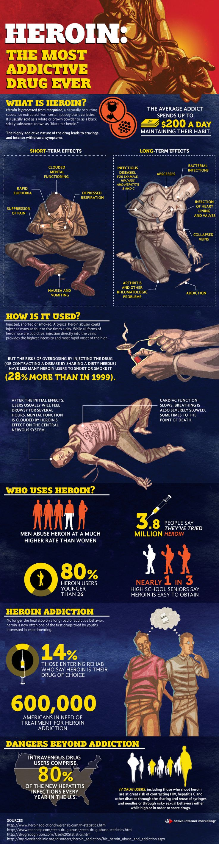 Heroin is known as the most addictive drug ever, and with very good reason. Those who suffer from heroin addiction spend an average of $200 per day to