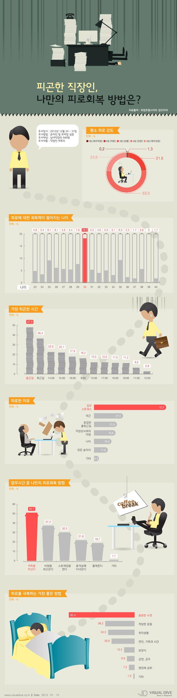 """[인포그래픽] 피곤한 직장인, """"출근길이 가장 힘들어"""" #tired / #Infographic ⓒ 비주얼다이브 무단 복사·전재·재배포 금지"""