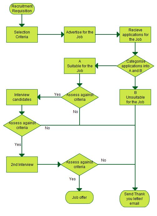 Interview Questions Flowchart New Style For 2016 2017