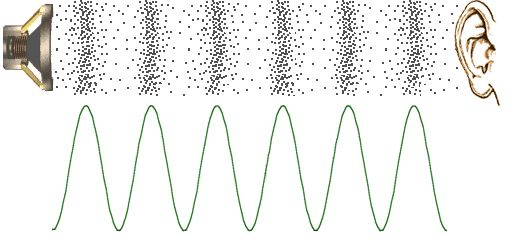 An illustration of the sound wave and where the different points of the wave can be looked at.