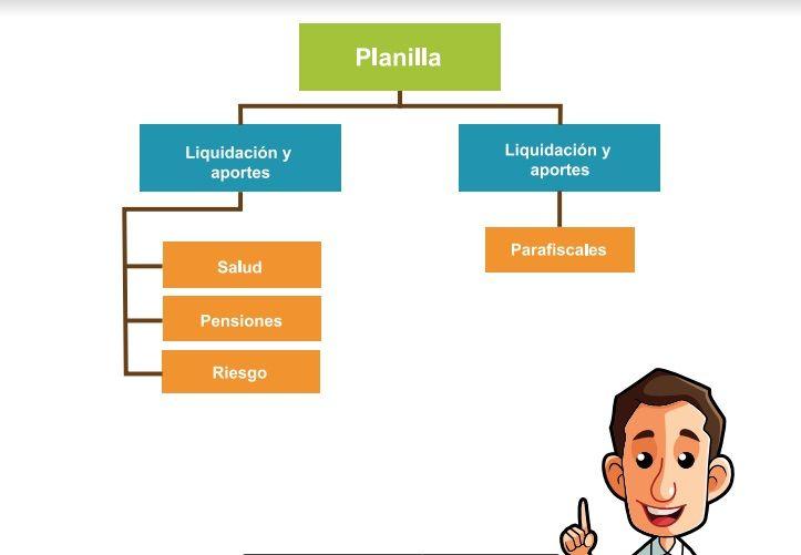 Planilla Integral para Cotizaciones y Pagos en Seguridad Social. – SGSST