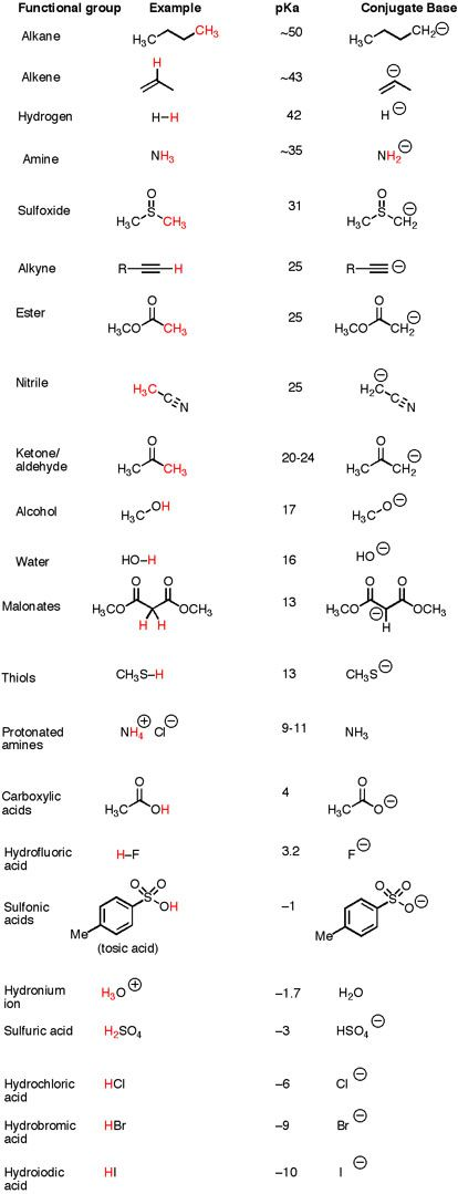 pKa values for common functional groupa | The pKa Table Is Your Friend — Master Organic Chemistry