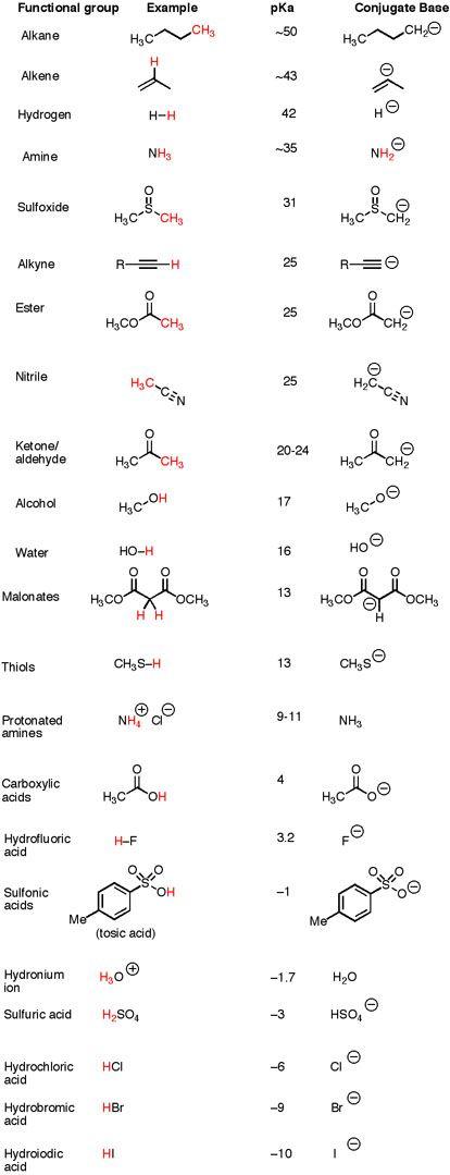 Organic chemistry; pka chart