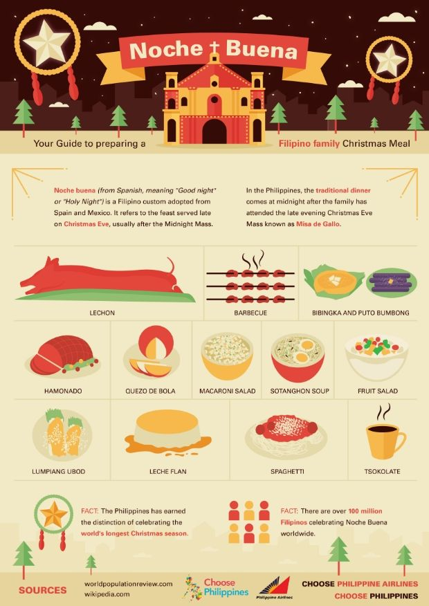 Your Guide to preparing a Filipino family Christmas Meal.  Noche Buena