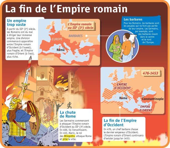 Fiche exposés : La fin de l'Empire romain