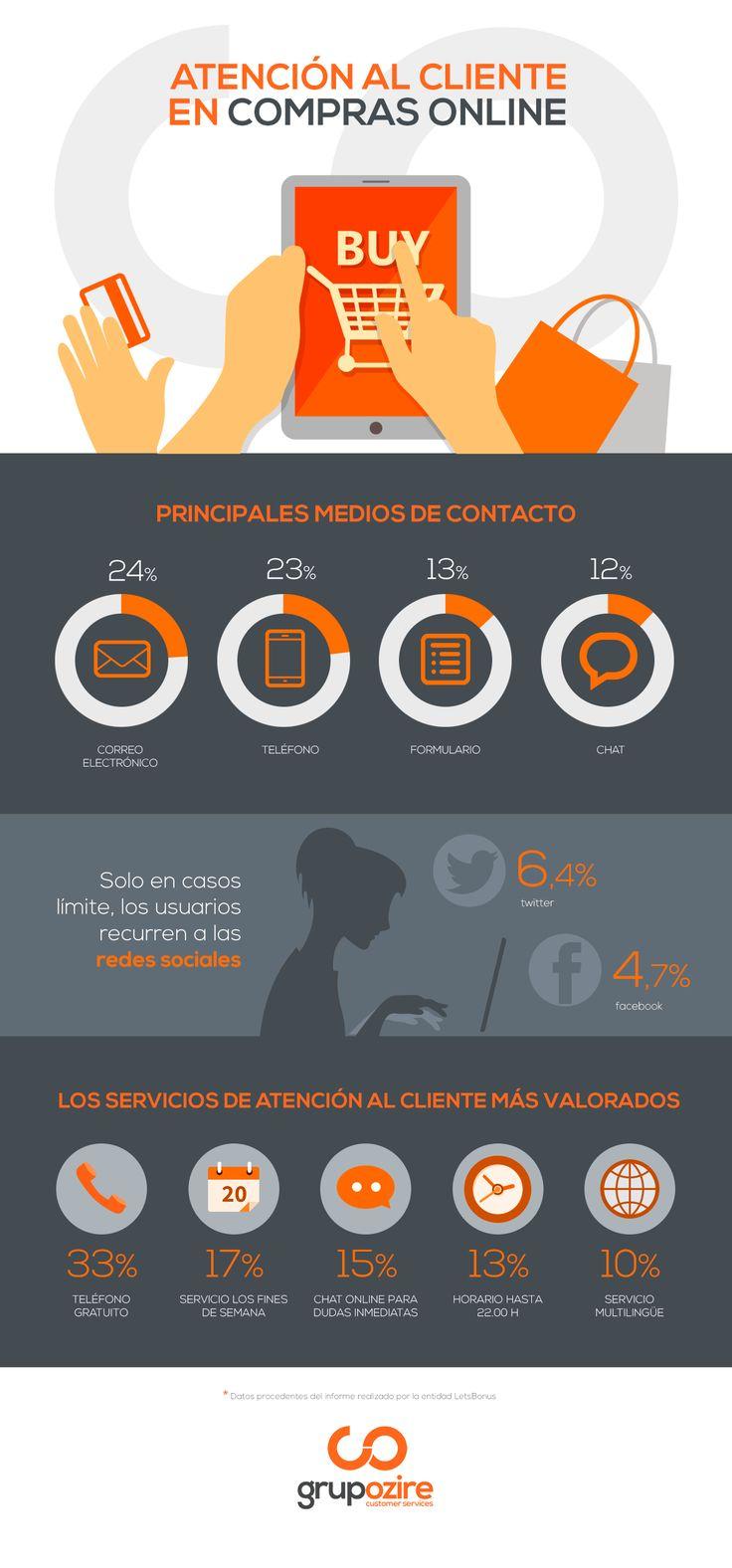 Hola: Una infografía sobre atención al cliente en compras online. Vía Un saludo