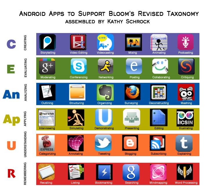 Educational Android Apps...linked to Bloom's Taxonomy (Google Apps and iPad apps too)