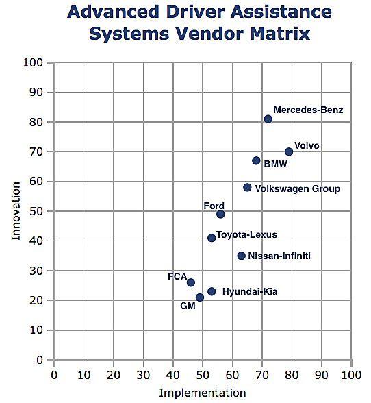 Advanced Driver Assistance Systems Vendor Matrix (from ABI)